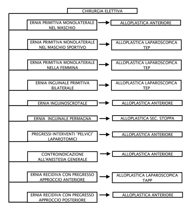 diagramma per trattamento ernia inguinale in elezione